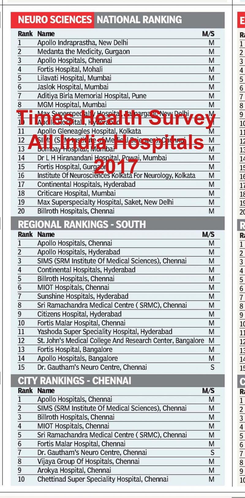 Dog Gautham's Neuro Centre ranked among top hospitals in Indioa