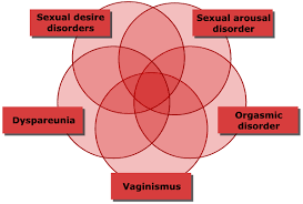 Sexual Dysfunction chart